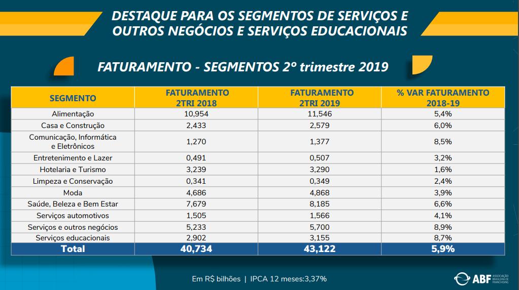 Investir em Franquia vale a pena? Tabela do Faturamento de Franquias no 2º trimestre de 2019