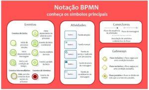 símbolos da notação BPMN