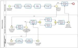fluxograma de processos de uma empresa